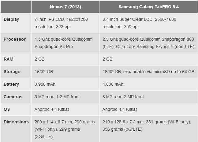 galaxy-tabpro-8.4-vs-nexus-7-2013