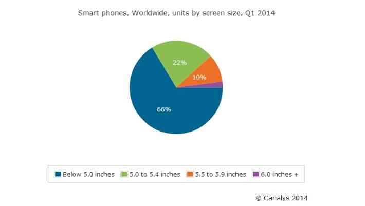 Smartphones-by-screen-size-Q1-2014