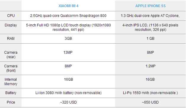 Xiaomi Mi4 vs iPhone 5S