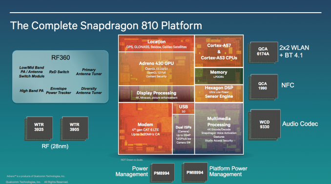 Snapdragon_810_Anandtech_Wide